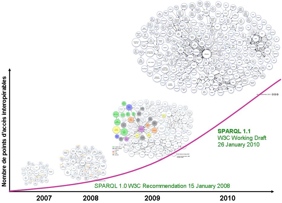 Graphe_Web_des_données_depuis_4_ans