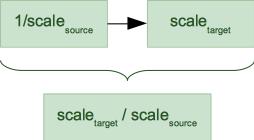 Proj 4 versus Apache SIS: a performance comparison - Geomatys