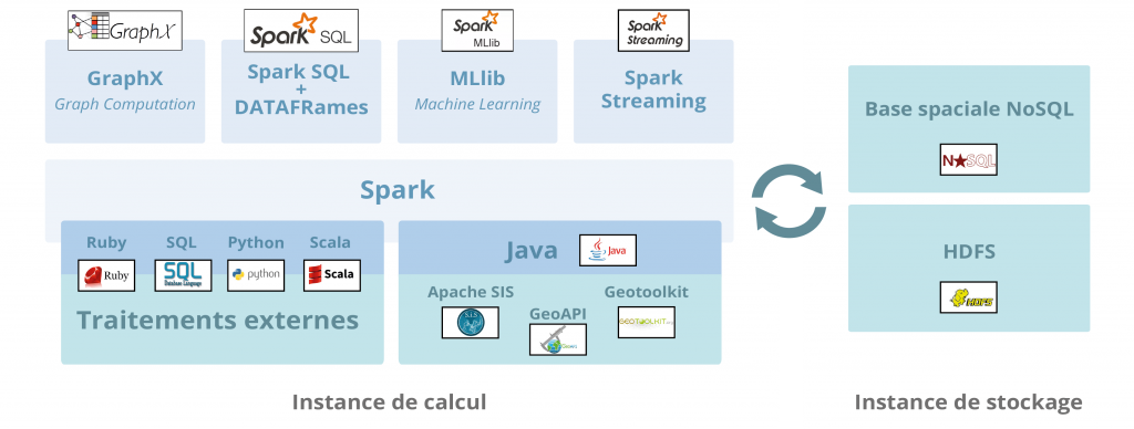 Moteur big data analytics de Geomatys