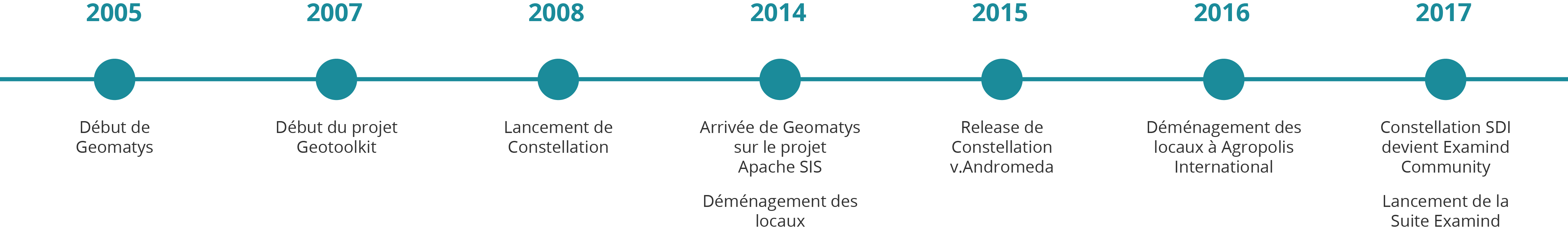 Historique de Geomatys